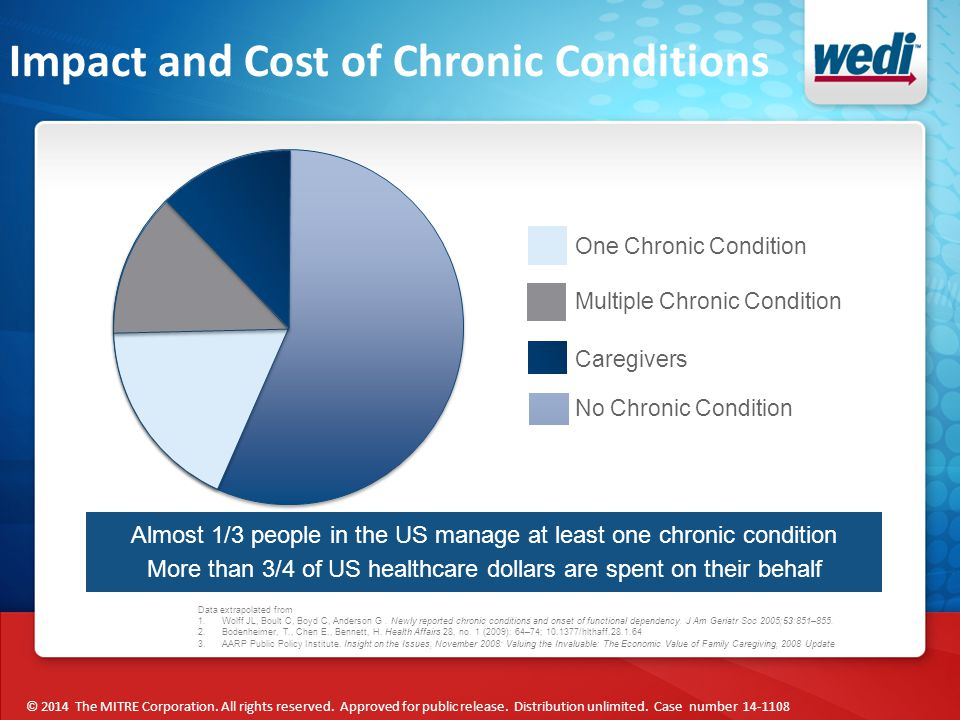 Impact and Cost of Chronic Conditions One Chronic Condition Multiple Chronic Condition No Chronic Condition Caregivers Almost 1/3 people in the US manage at least one chronic condition More than 3/4 of US healthcare dollars are spent on their behalf Data extrapolated from 1.Wolff JL, Boult C, Boyd C, Anderson G.