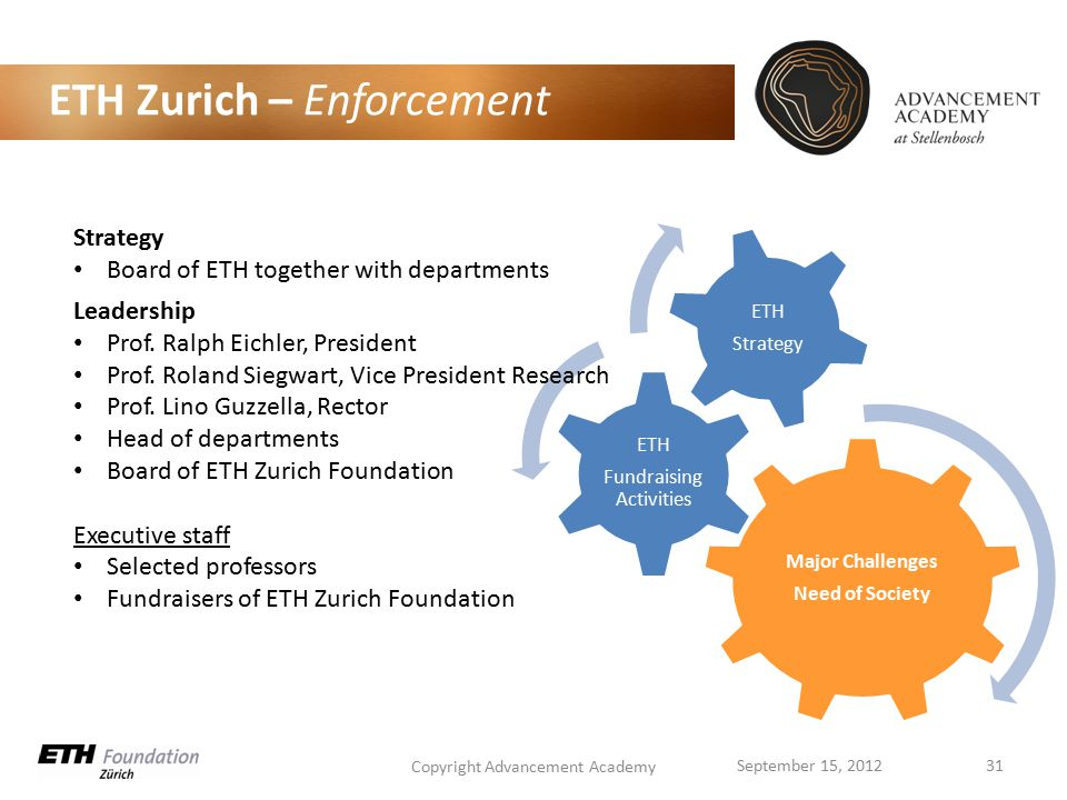 ETH Zurich – Enforcement Major Challenges Need of Society ETH Fundraising Activities ETH Strategy Copyright Advancement Academy 31September 15, 2012 Strategy Board of ETH together with departments Leadership Prof.