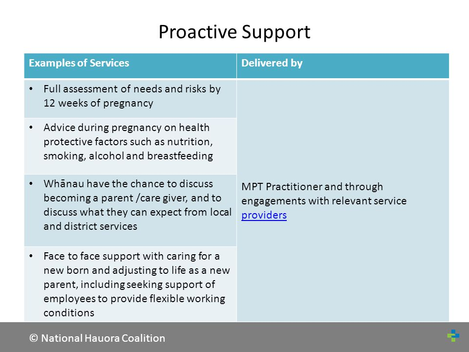 © National Hauora Coalition Protection Examples of ServicesDelivered by Kaupapa based birthing options, antenatal and postnatal care MPT Practitioner, in partnership with LMC, Family General Practice team, and free primary care and community servicesservices Breastfeeding education and support Series of immunisation appointments between 6 weeks and 4 years to protect against infectious disease, and screening Conduct hauora workshops for hapu wahine covering topics such as nutrition, physical activity, smoking cessation, after- hours within community settings Facilitate access to exercise networks Provide access to population health services such as smoking cessation support, alcohol & drug use, sexual health services, depression, cervical screening, heart and diabetes checks Conduct household and environmental safety assessments