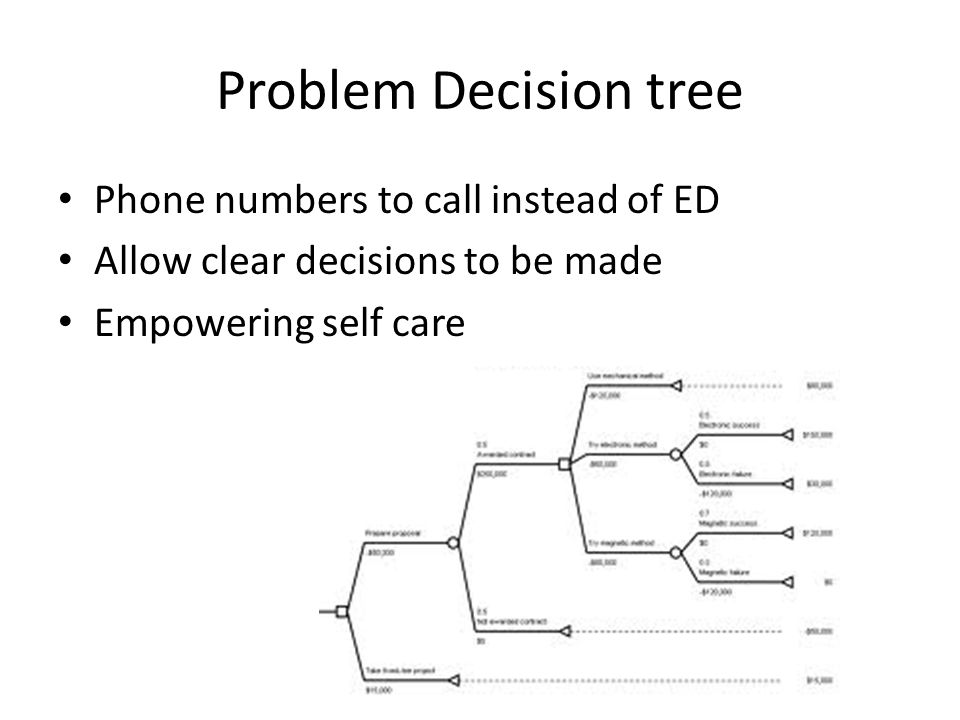 Problem Decision tree Phone numbers to call instead of ED Allow clear decisions to be made Empowering self care