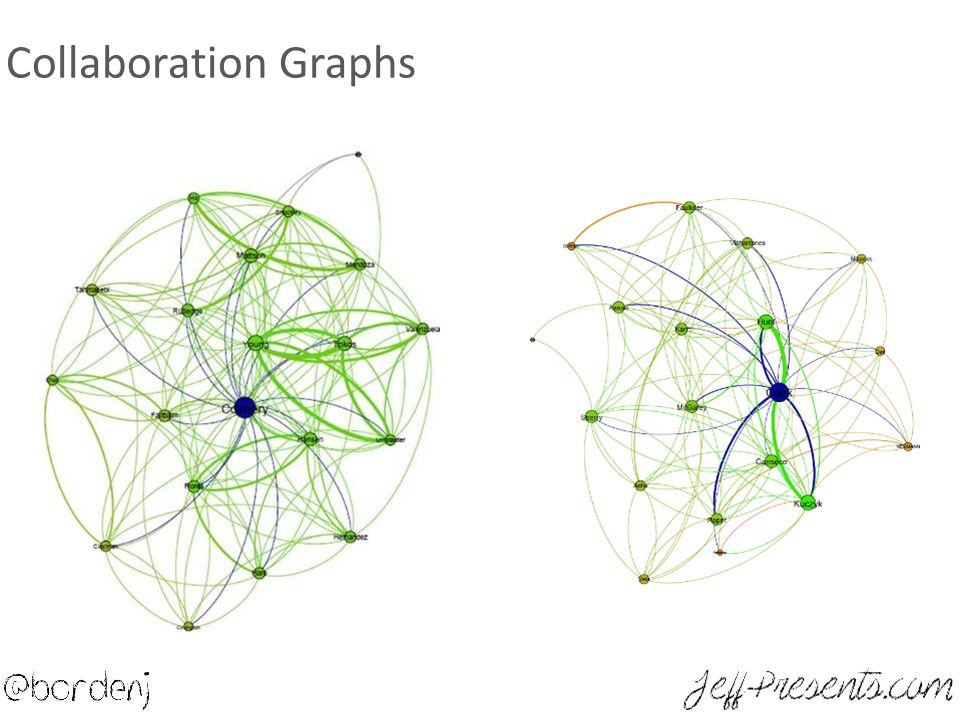 Collaboration Graphs