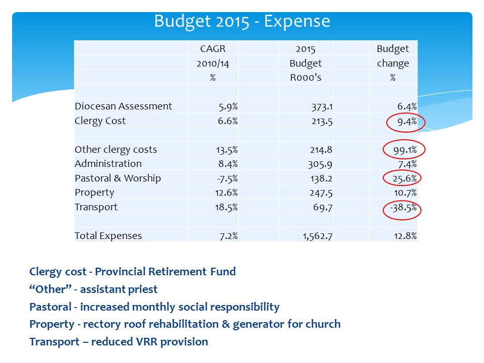 Clergy cost - Provincial Retirement Fund Other - assistant priest Pastoral - increased monthly social responsibility Property - rectory roof rehabilitation & generator for church Transport – reduced VRR provision Budget 2015 - Expense CAGR2015Budget 2010/14Budgetchange %R000 s% Diocesan Assessment5.9%373.16.4% Clergy Cost6.6%213.59.4% Other clergy costs13.5%214.899.1% Administration8.4%305.97.4% Pastoral & Worship-7.5%138.225.6% Property12.6%247.510.7% Transport18.5%69.7-38.5% Total Expenses7.2%1,562.712.8%