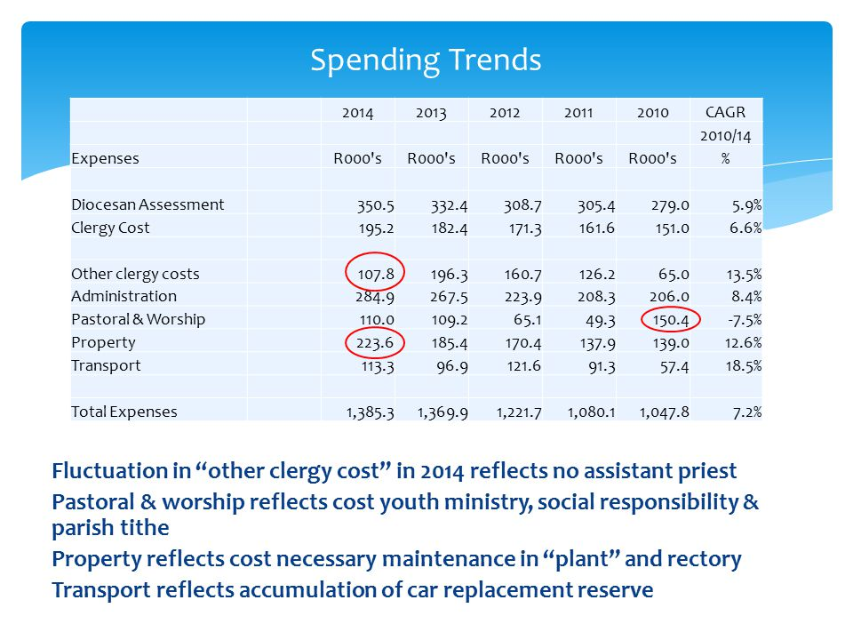 Fluctuation in other clergy cost in 2014 reflects no assistant priest Pastoral & worship reflects cost youth ministry, social responsibility & parish tithe Property reflects cost necessary maintenance in plant and rectory Transport reflects accumulation of car replacement reserve Spending Trends 20142013201220112010CAGR 2010/14 ExpensesR000 s % Diocesan Assessment350.5332.4308.7305.4279.05.9% Clergy Cost195.2182.4171.3161.6151.06.6% Other clergy costs107.8196.3160.7126.265.013.5% Administration284.9267.5223.9208.3206.08.4% Pastoral & Worship110.0109.265.149.3150.4-7.5% Property223.6185.4170.4137.9139.012.6% Transport113.396.9121.691.357.418.5% Total Expenses1,385.31,369.91,221.71,080.11,047.87.2%
