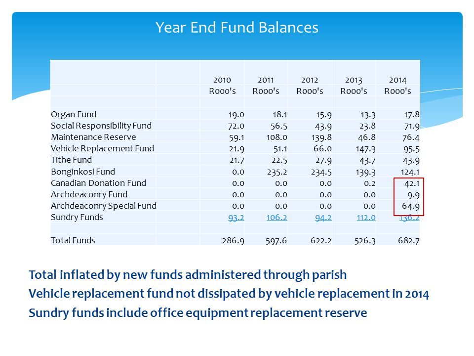 Total inflated by new funds administered through parish Vehicle replacement fund not dissipated by vehicle replacement in 2014 Sundry funds include office equipment replacement reserve Year End Fund Balances 20102011201220132014 R000 s Organ Fund19.018.115.913.317.8 Social Responsibility Fund72.056.543.923.871.9 Maintenance Reserve59.1108.0139.846.876.4 Vehicle Replacement Fund21.951.166.0147.395.5 Tithe Fund21.722.527.943.743.9 Bonginkosi Fund0.0235.2234.5139.3124.1 Canadian Donation Fund0.0 0.242.1 Archdeaconry Fund0.0 9.9 Archdeaconry Special Fund0.0 64.9 Sundry Funds93.2106.294.2112.0136.2 Total Funds286.9597.6622.2526.3682.7