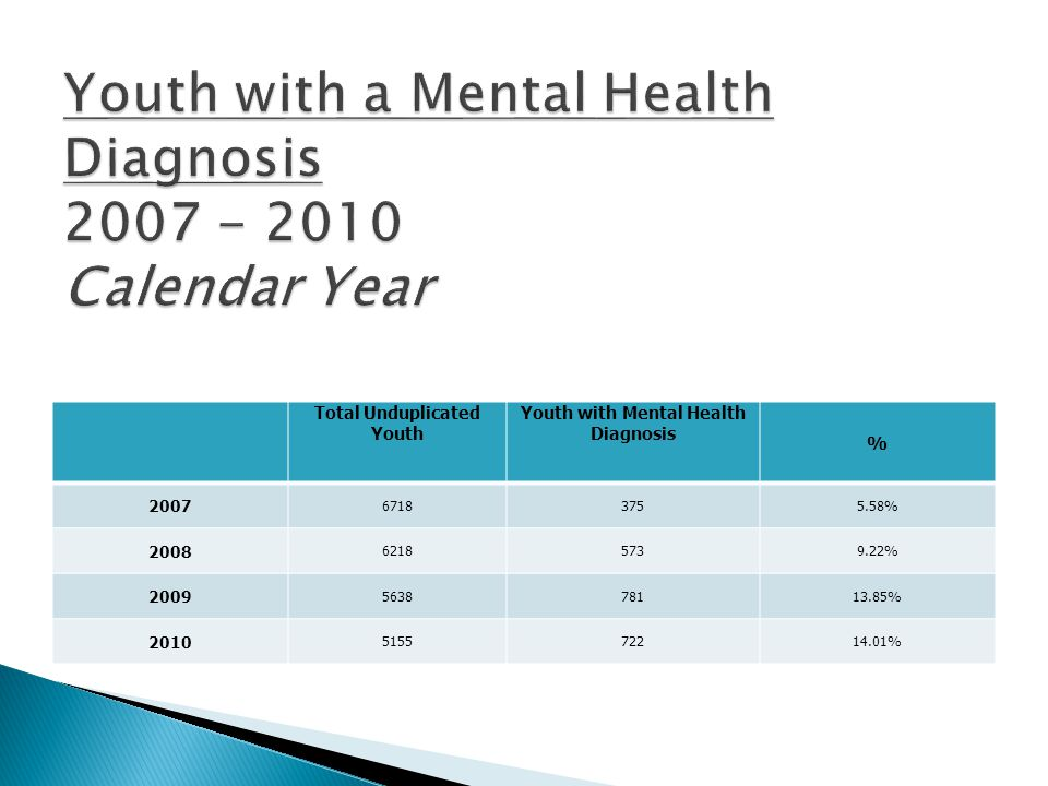 Total Unduplicated Youth Youth with Mental Health Diagnosis % 2007 67183755.58% 2008 62185739.22% 2009 563878113.85% 2010 515572214.01%