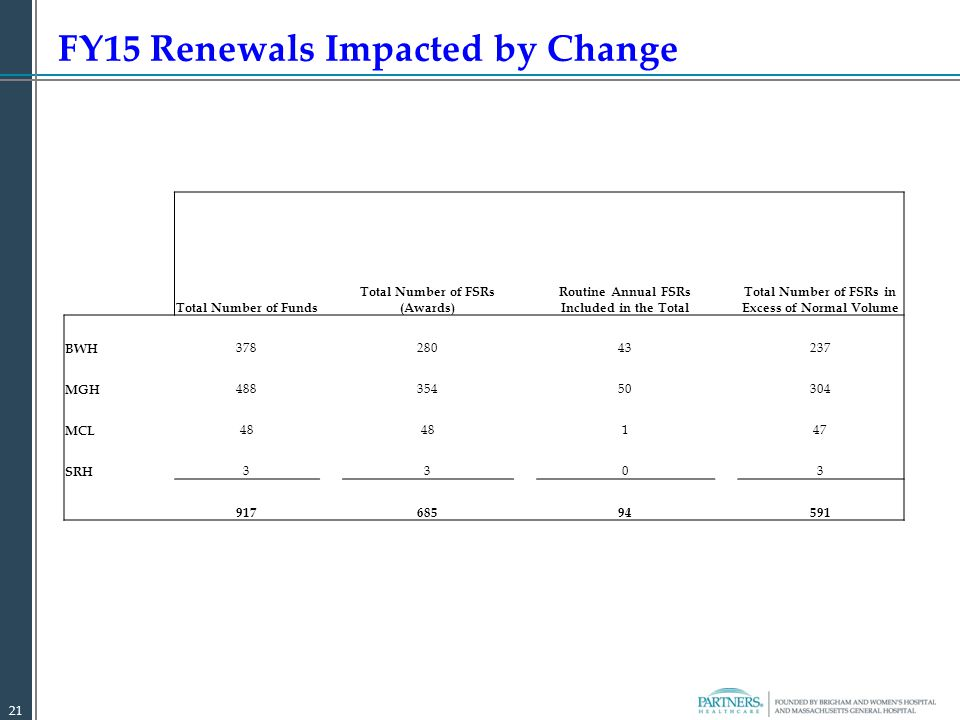FY15 Renewals Impacted by Change 21 Total Number of Funds Total Number of FSRs (Awards) Routine Annual FSRs Included in the Total Total Number of FSRs in Excess of Normal Volume BWH 378 280 43 237 MGH 48835450304 MCL 48 147 SRH 3303 917 685 94 591
