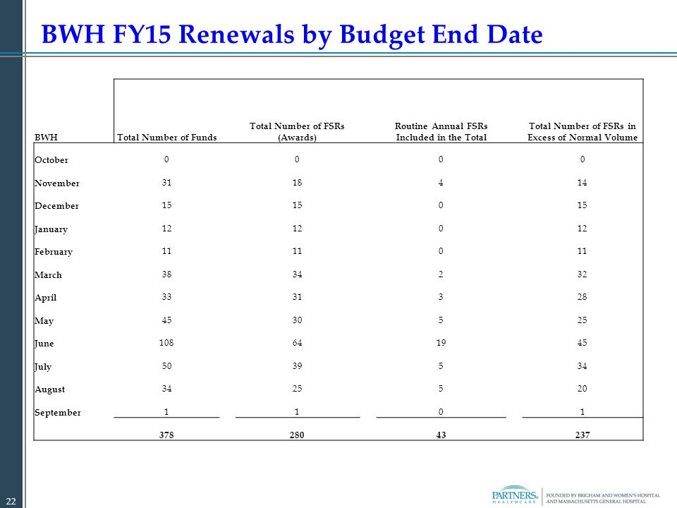 BWH FY15 Renewals by Budget End Date 22 BWHTotal Number of Funds Total Number of FSRs (Awards) Routine Annual FSRs Included in the Total Total Number of FSRs in Excess of Normal Volume October 0 0 0 0 November 3118414 December 15 0 January 12 0 February 11 0 March 3834232 April 3331328 May 4530525 June 108641945 July 5039534 August 3425520 September 1101 378 280 43 237