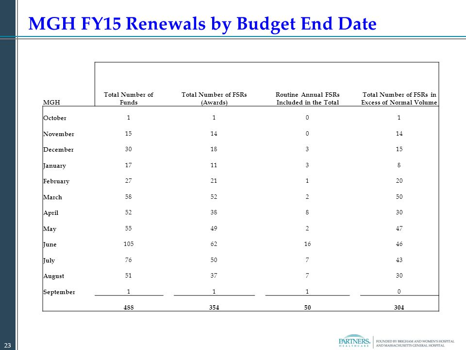 MGH FY15 Renewals by Budget End Date 23 MGH Total Number of Funds Total Number of FSRs (Awards) Routine Annual FSRs Included in the Total Total Number