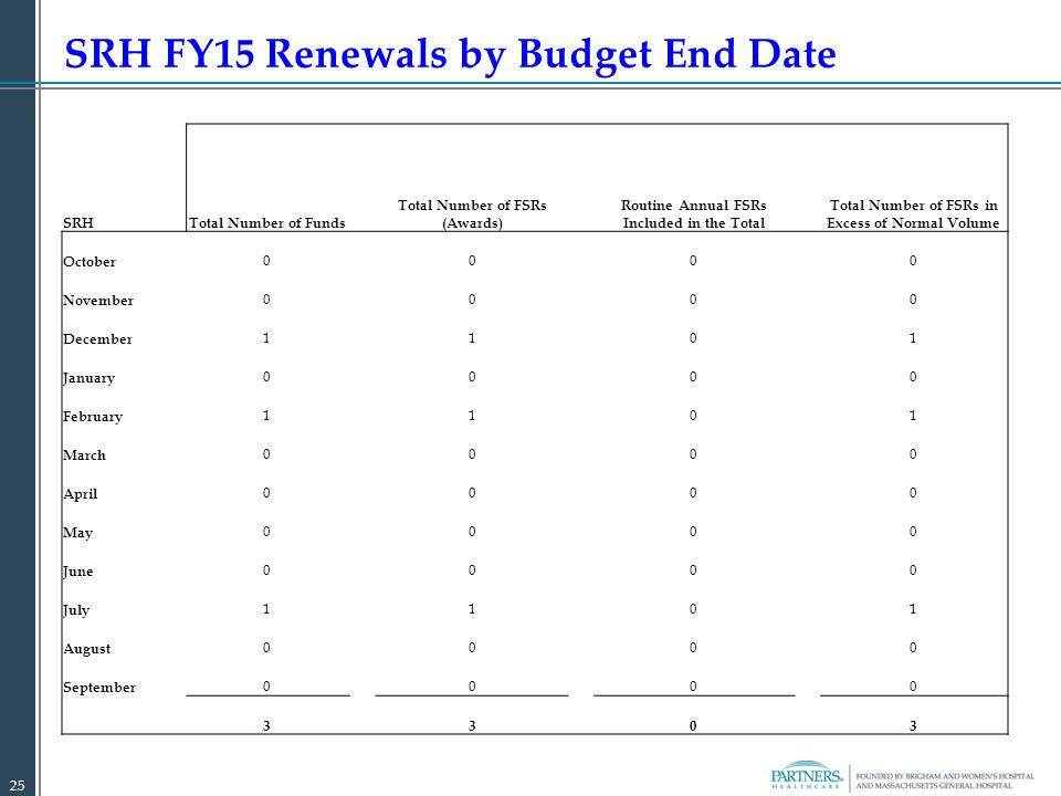 SRH FY15 Renewals by Budget End Date 25 SRHTotal Number of Funds Total Number of FSRs (Awards) Routine Annual FSRs Included in the Total Total Number of FSRs in Excess of Normal Volume October 0 0 0 0 November 0000 December 1101 January 0000 February 1101 March 0000 April 0000 May 0000 June 0000 July 1101 August 0000 September 0000 3 3 0 3