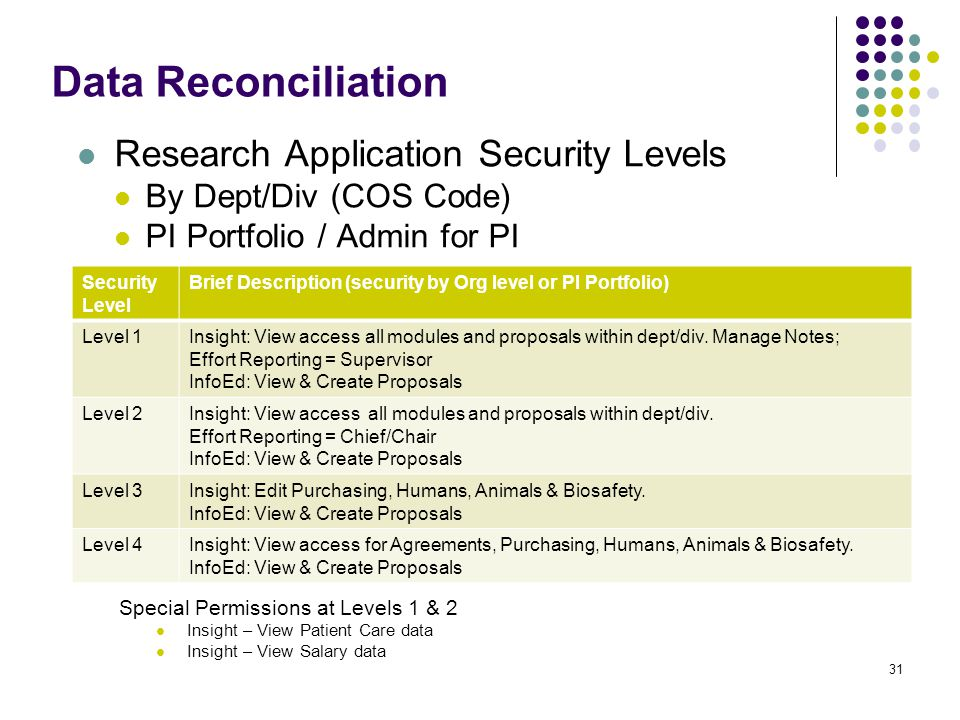Data Reconciliation Research Application Security Levels By Dept/Div (COS Code) PI Portfolio / Admin for PI 31 Security Level Brief Description (security by Org level or PI Portfolio) Level 1Insight: View access all modules and proposals within dept/div.