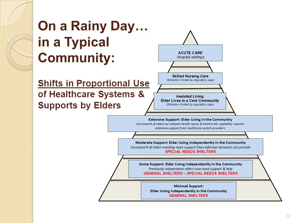 On a Rainy Day… in a Typical Community: Shifts in Proportional Use of Healthcare Systems & Supports by Elders 17