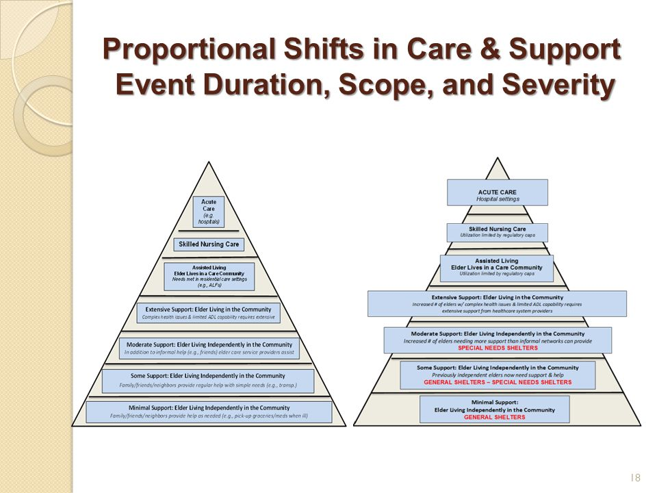 Proportional Shifts in Care & Support Event Duration, Scope, and Severity 18