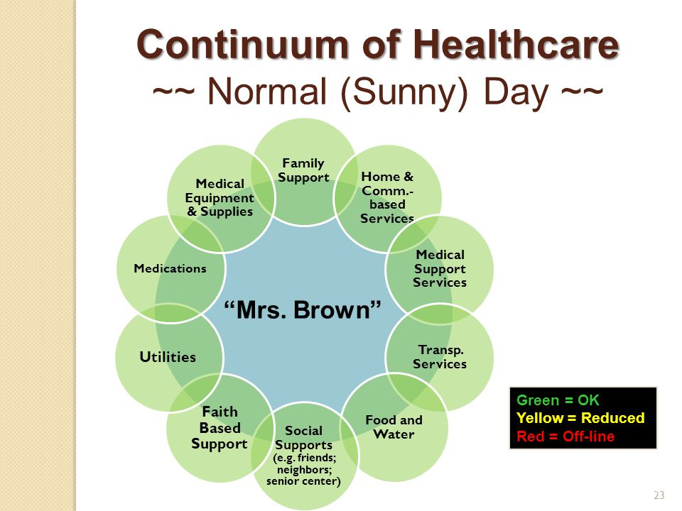 Continuum of Healthcare ~~ Normal (Sunny) Day ~~ Mrs.