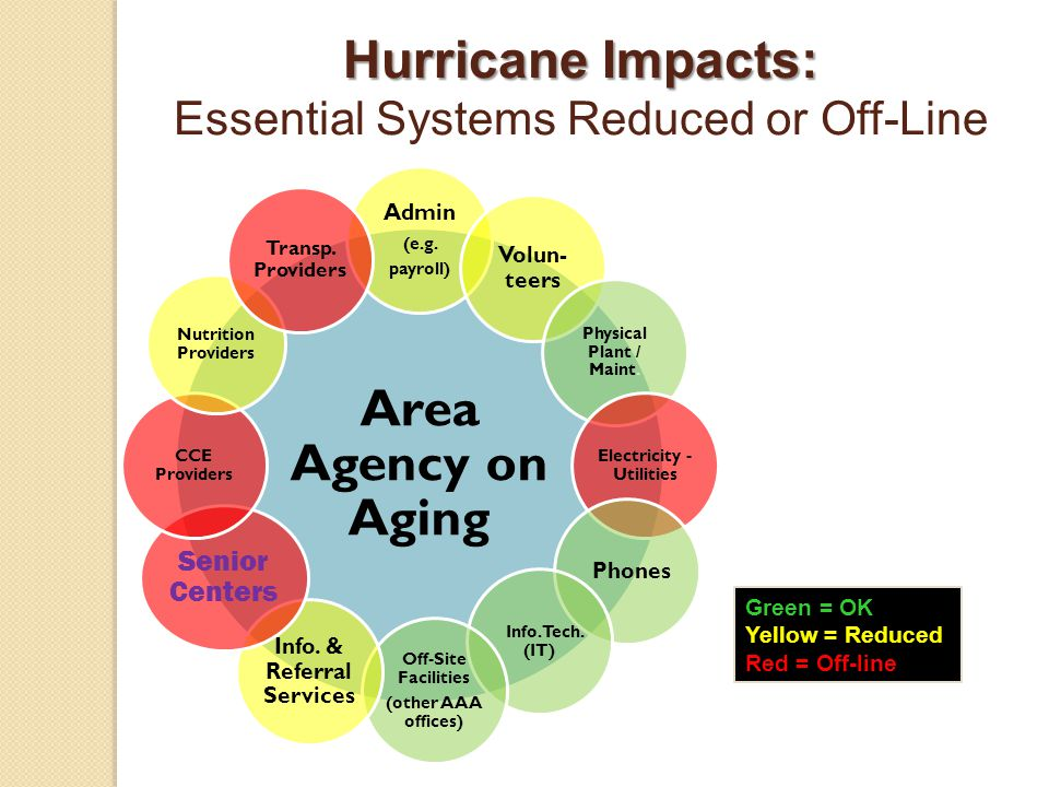 Hurricane Impacts: Hurricane Impacts: Essential Systems Reduced or Off-Line Area Agency on Aging Admin (e.g.