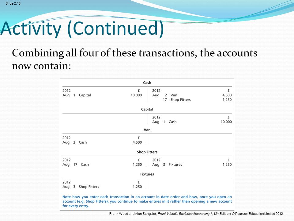 Frank Wood and Alan Sangster, Frank Wood's Business Accounting 1, 12 th Edition, © Pearson Education Limited 2012 Slide 2.15 Activity (Continued) Combining all four of these transactions, the accounts now contain: