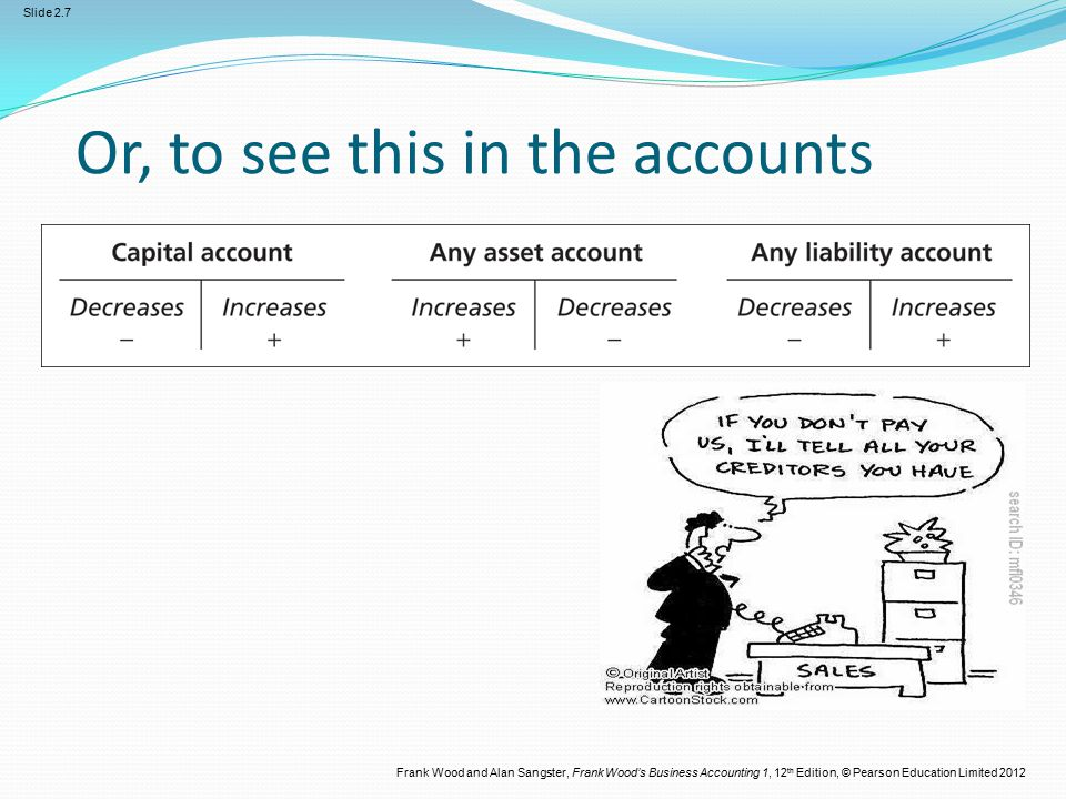 Frank Wood and Alan Sangster, Frank Wood's Business Accounting 1, 12 th Edition, © Pearson Education Limited 2012 Slide 2.7 Or, to see this in the acc