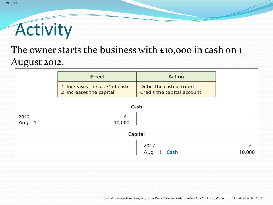 Frank Wood and Alan Sangster, Frank Wood's Business Accounting 1, 12 th Edition, © Pearson Education Limited 2012 Slide 2.8 Activity The owner starts the business with £10,000 in cash on 1 August 2012.