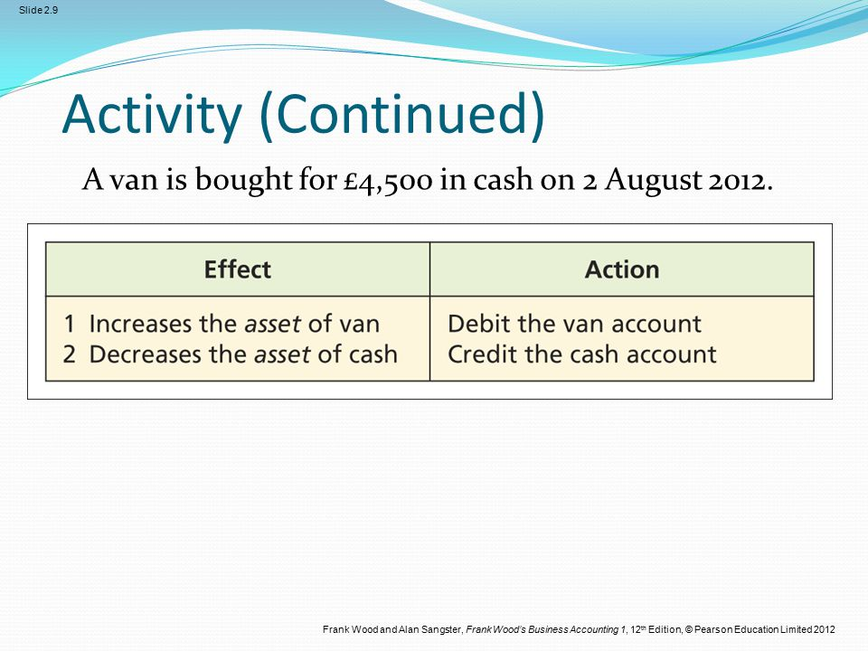 Frank Wood and Alan Sangster, Frank Wood's Business Accounting 1, 12 th Edition, © Pearson Education Limited 2012 Slide 2.9 Activity (Continued) A van is bought for £4,500 in cash on 2 August 2012.