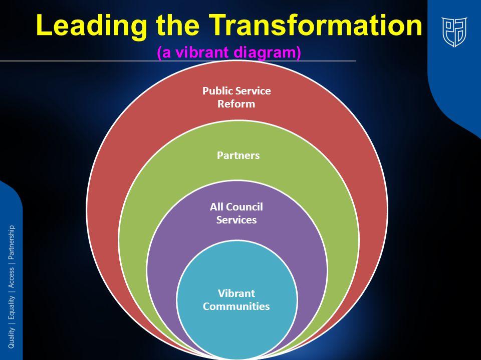 Leading the Transformation (a vibrant diagram) Public Service Reform Partners All Council Services Vibrant Communities