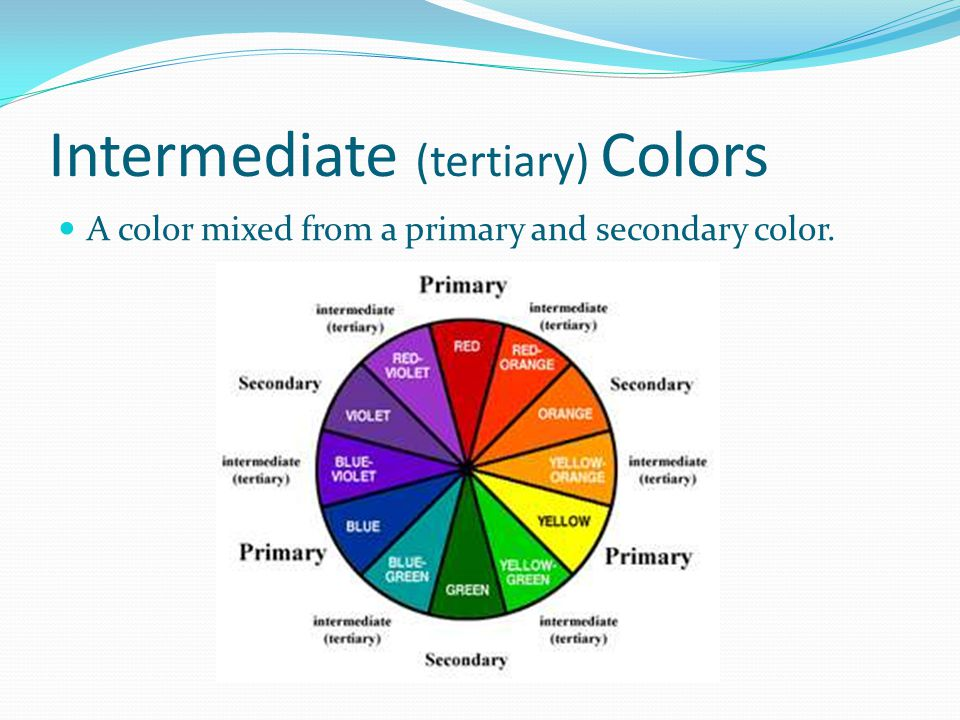 Intermediate (tertiary) Colors A color mixed from a primary and secondary color.