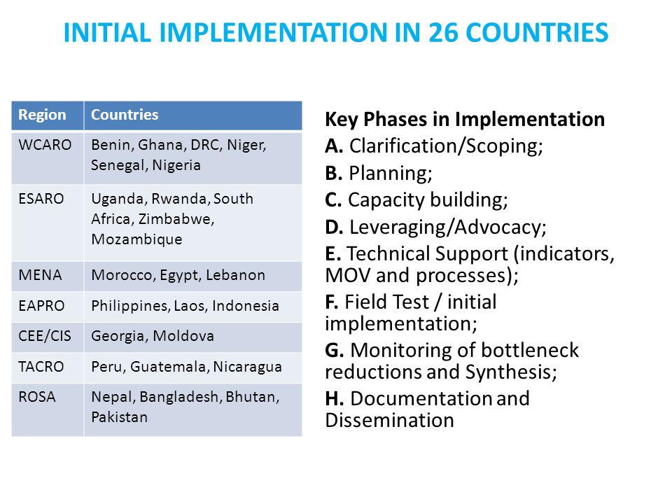 INITIAL IMPLEMENTATION IN 26 COUNTRIES RegionCountries WCAROBenin, Ghana, DRC, Niger, Senegal, Nigeria ESAROUganda, Rwanda, South Africa, Zimbabwe, Mozambique MENAMorocco, Egypt, Lebanon EAPROPhilippines, Laos, Indonesia CEE/CISGeorgia, Moldova TACROPeru, Guatemala, Nicaragua ROSANepal, Bangladesh, Bhutan, Pakistan Key Phases in Implementation A.
