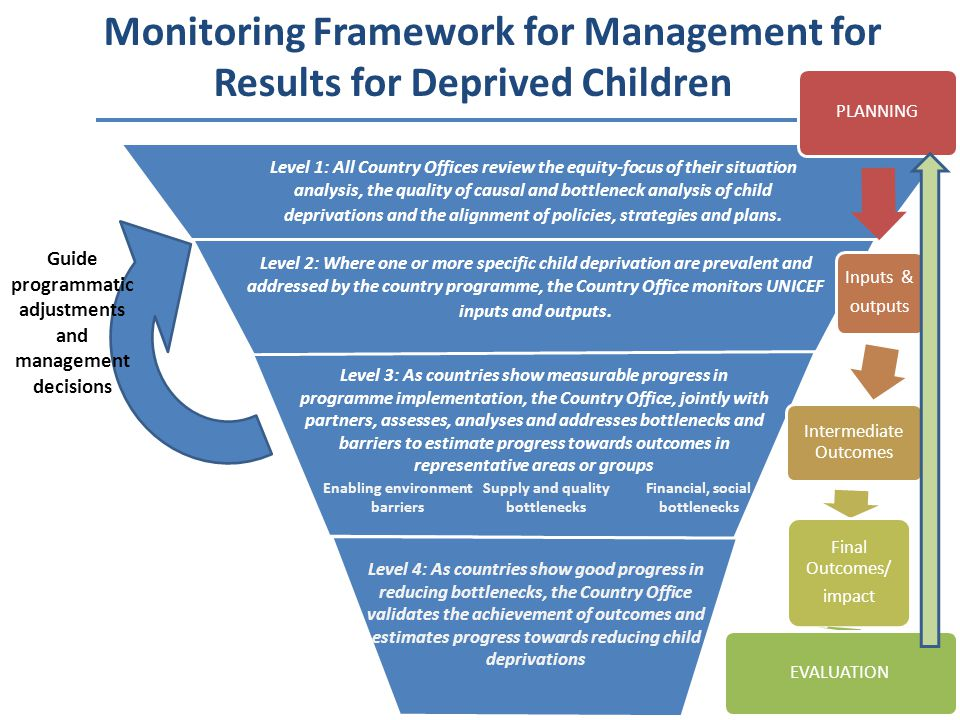 Monitoring Framework for Management for Results for Deprived Children Level 1: All Country Offices review the equity-focus of their situation analysis