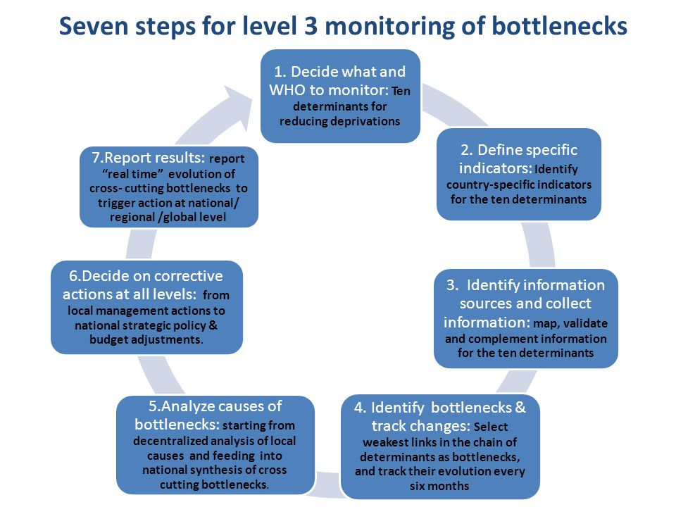 Seven steps for level 3 monitoring of bottlenecks 1. Decide what and WHO to monitor: Ten determinants for reducing deprivations 2. Define specific ind