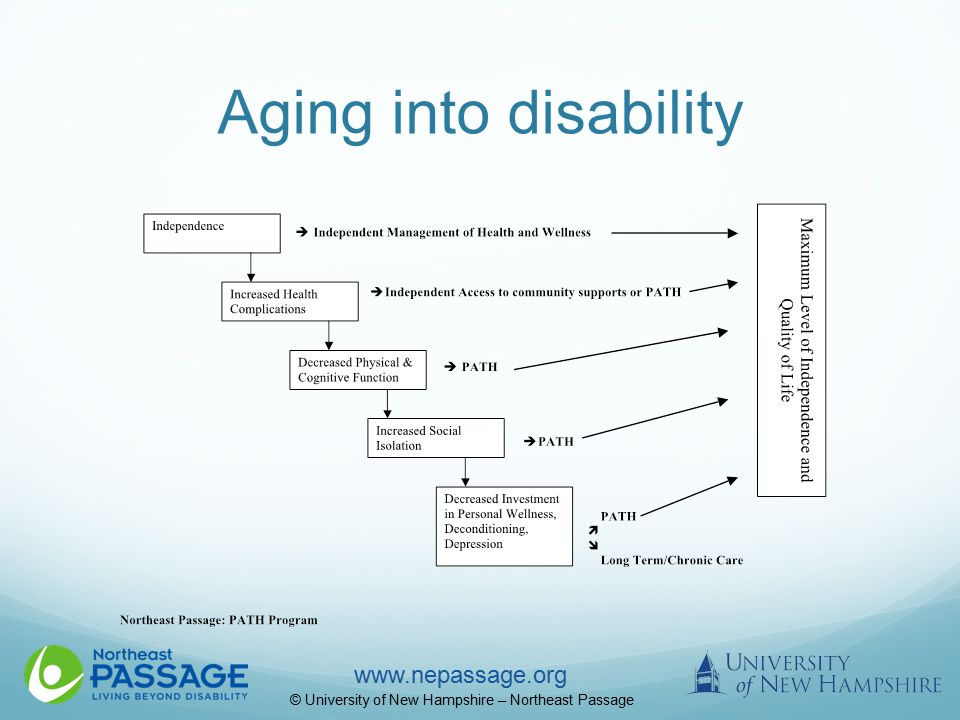 www.nepassage.org © University of New Hampshire – Northeast Passage Aging into disability