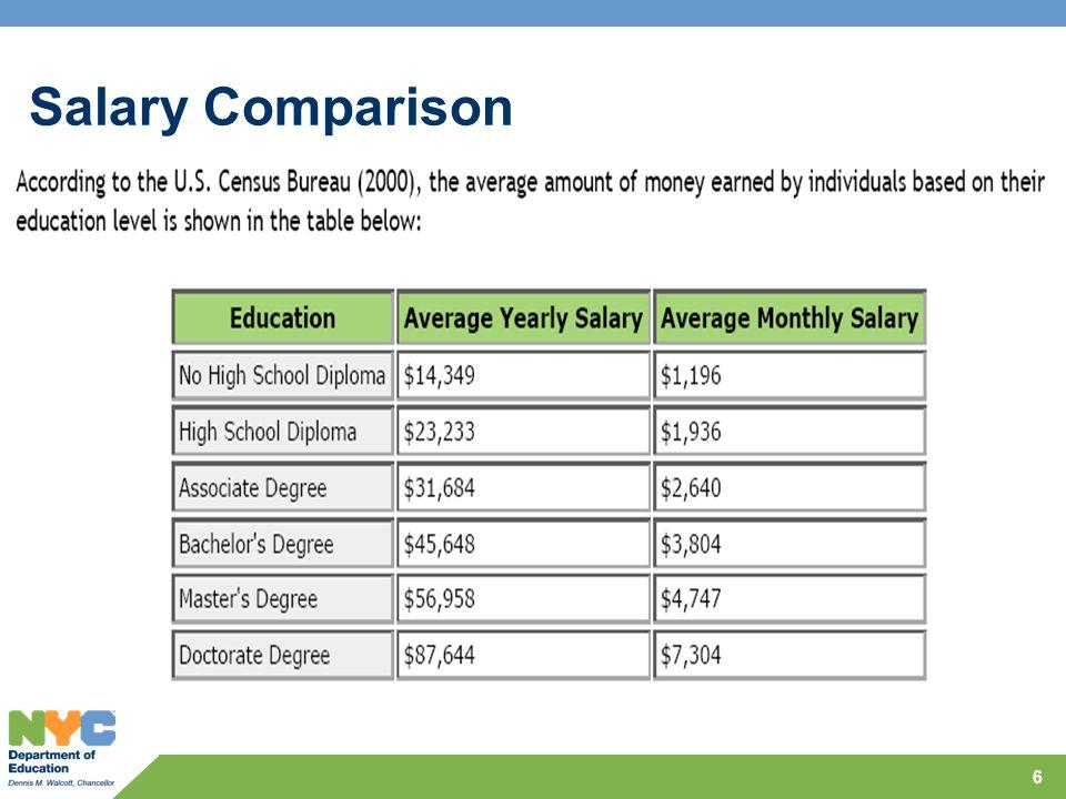 Salary Comparison 6