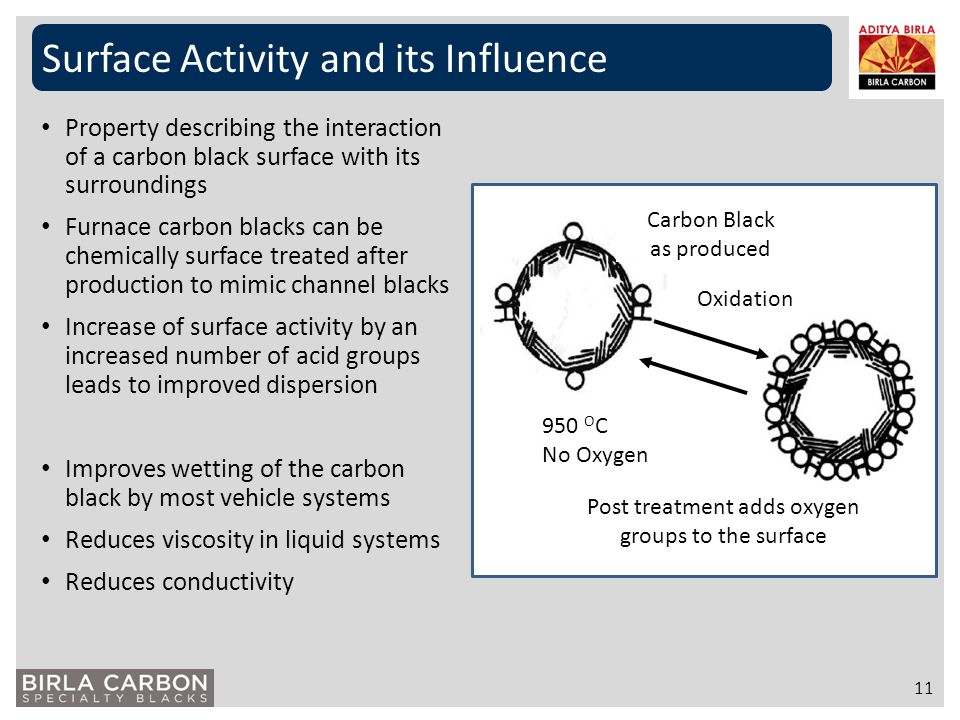 Surface Activity and its Influence 11 Property describing the interaction of a carbon black surface with its surroundings Furnace carbon blacks can be
