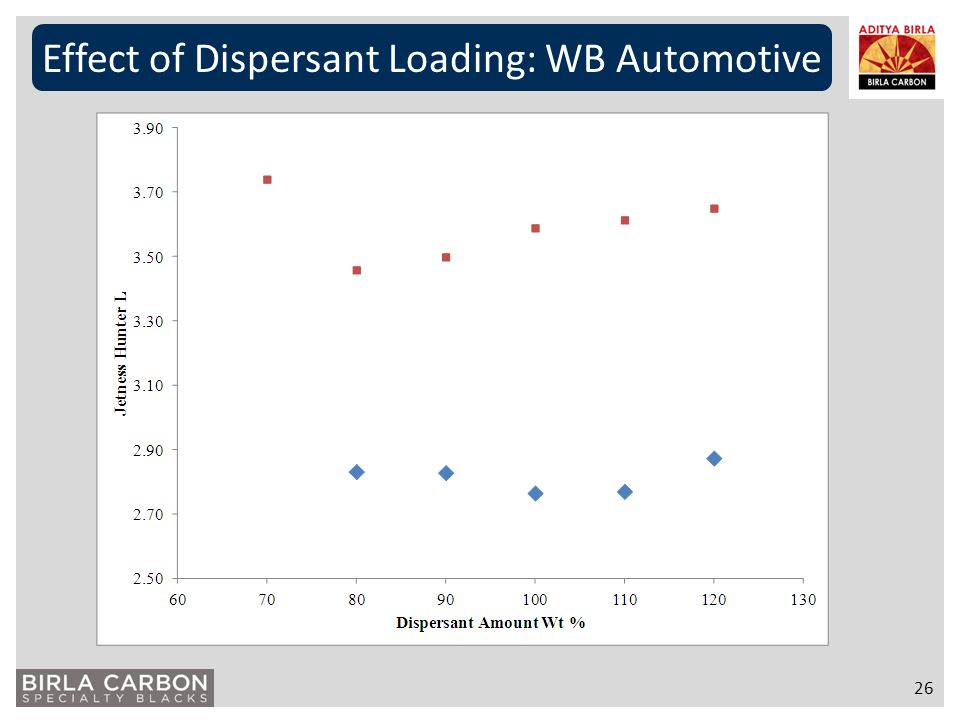 Effect of Dispersant Loading: WB Automotive 26