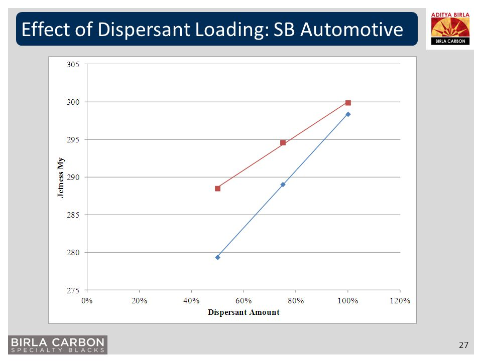 Effect of Dispersant Loading: SB Automotive 27