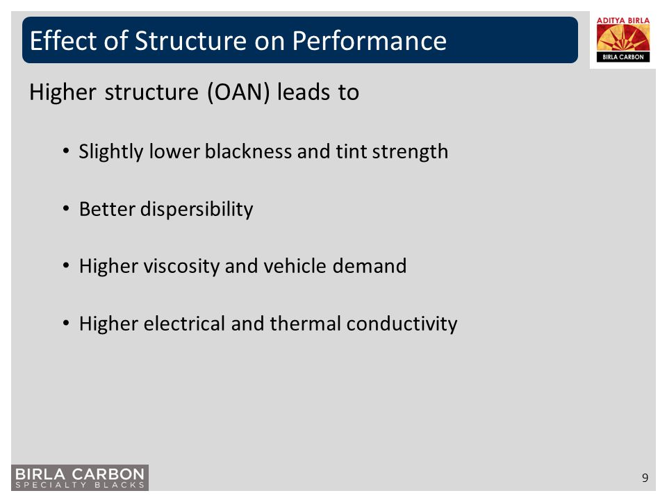 Effect of Structure on Performance 9 Higher structure (OAN) leads to Slightly lower blackness and tint strength Better dispersibility Higher viscosity