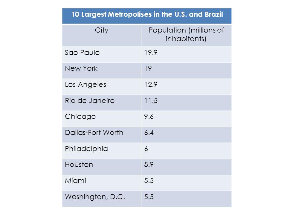 10 Largest Metropolises in the U.S. and Brazil CityPopulation (millions of inhabitants) Sao Paulo19.9 New York19 Los Angeles12.9 Rio de Janeiro11.5 Ch