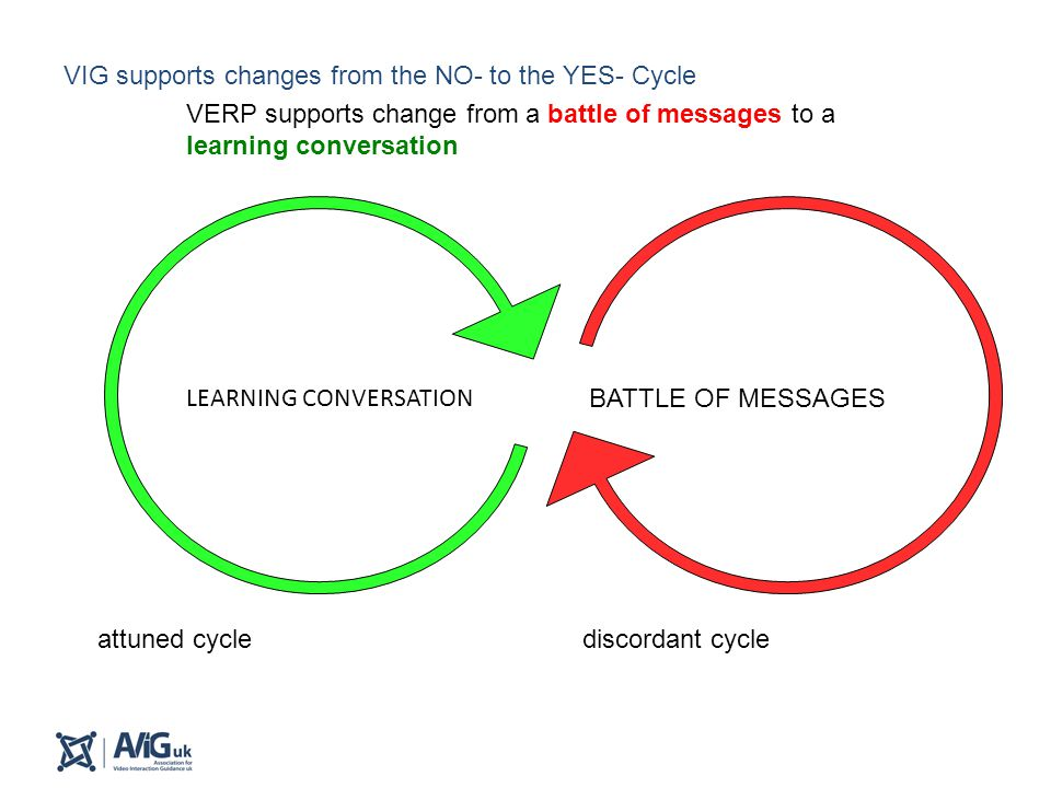 discordant cycleattuned cycle VERP supports change from a battle of messages to a learning conversation BATTLE OF MESSAGES VIG supports changes from t