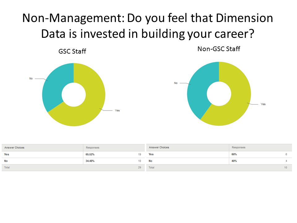 Non-Management: Do you feel that Dimension Data is invested in building your career.