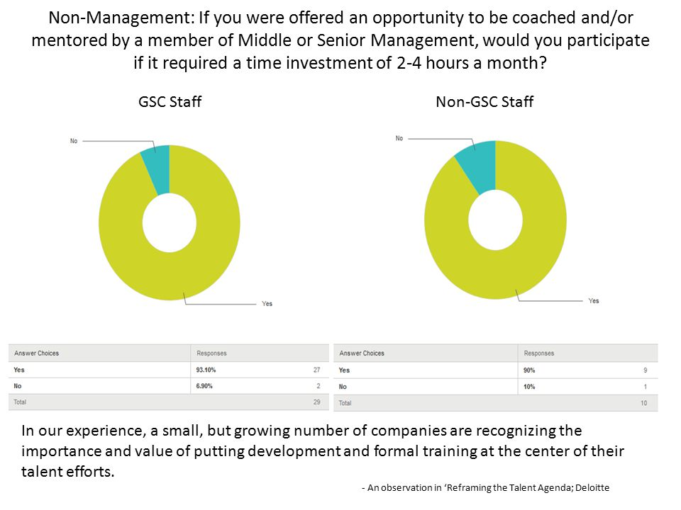 Non-Management: If you were offered an opportunity to be coached and/or mentored by a member of Middle or Senior Management, would you participate if it required a time investment of 2-4 hours a month.