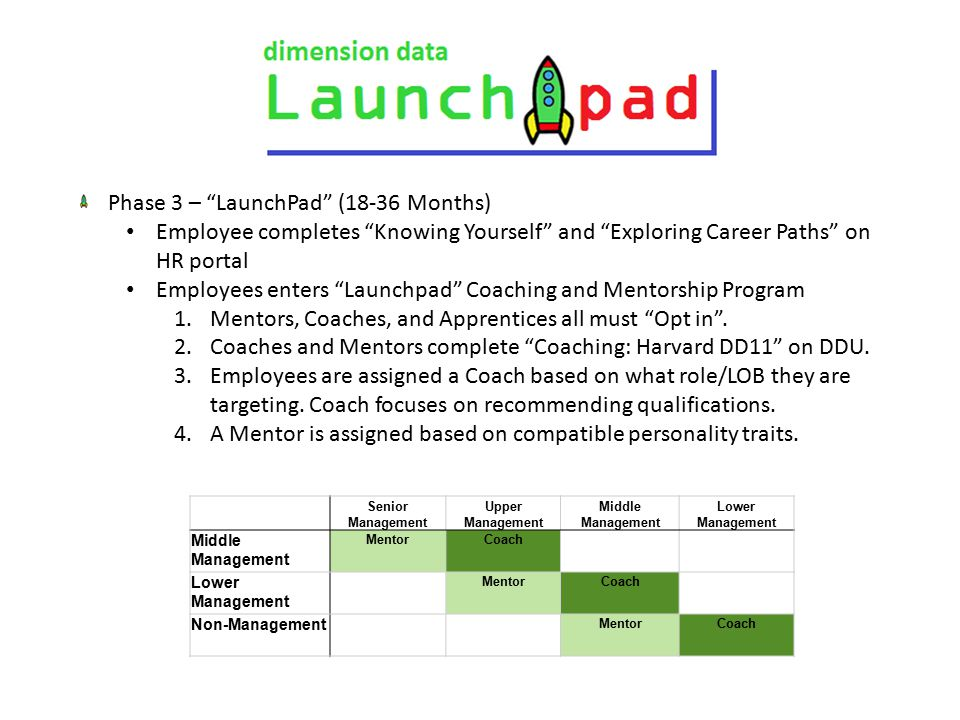 Phase 3 – LaunchPad (18-36 Months) Employee completes Knowing Yourself and Exploring Career Paths on HR portal Employees enters Launchpad Coaching and Mentorship Program 1.Mentors, Coaches, and Apprentices all must Opt in .