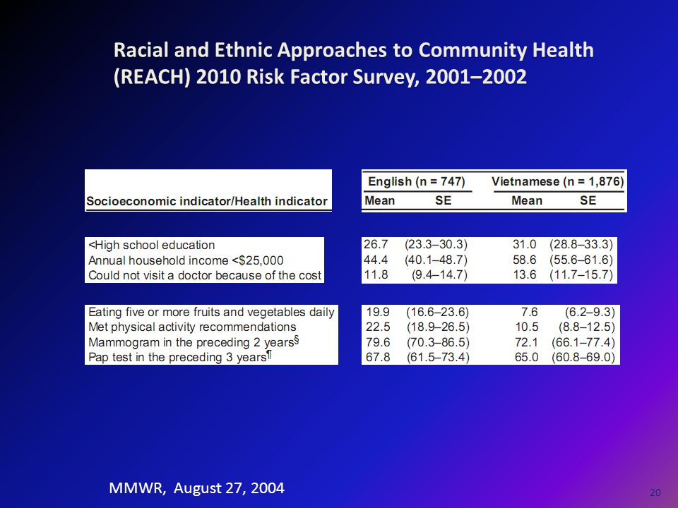 Racial and Ethnic Approaches to Community Health (REACH) 2010 Risk Factor Survey, 2001–2002 20 MMWR, August 27, 2004