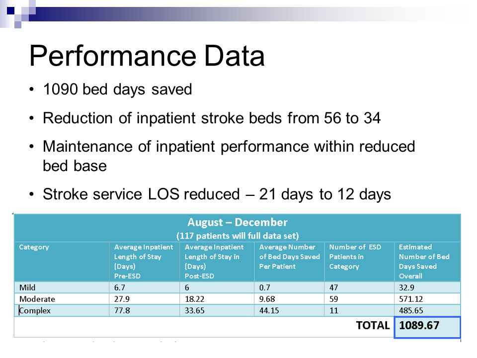 Performance Data 1090 bed days saved Reduction of inpatient stroke beds from 56 to 34 Maintenance of inpatient performance within reduced bed base Stroke service LOS reduced – 21 days to 12 days
