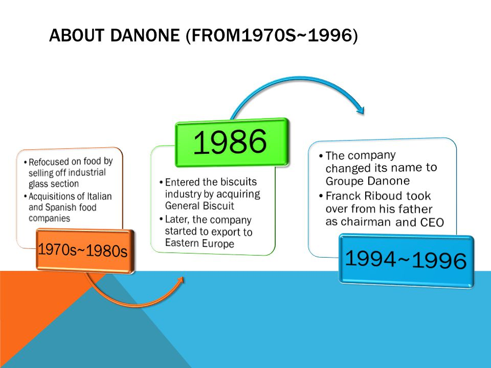 ABOUT DANONE (FROM1970S~1996)