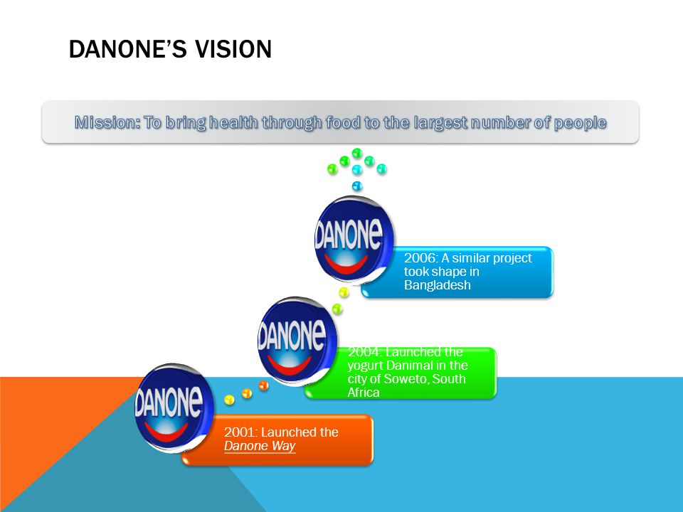 DANONE'S VISION 2001: Launched the Danone Way 2004: Launched the yogurt Danimal in the city of Soweto, South Africa 2006: A similar project took shape