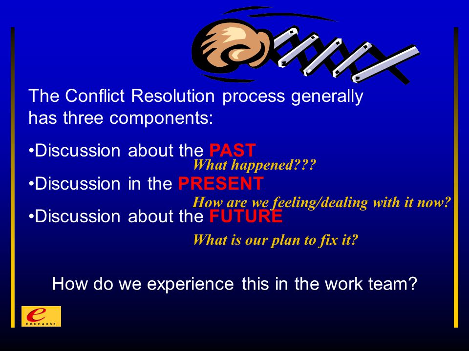 The Conflict Resolution process generally has three components: Discussion about the PAST Discussion in the PRESENT Discussion about the FUTURE How do we experience this in the work team.