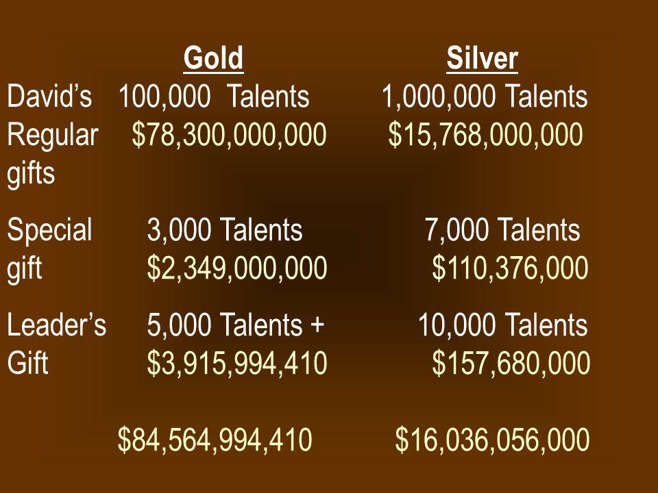 GoldSilver 100,000 Talents 1,000,000 Talents $78,300,000,000 $15,768,000,000 3,000 Talents 7,000 Talents $2,349,000,000 $110,376,000 5,000 Talents + 1