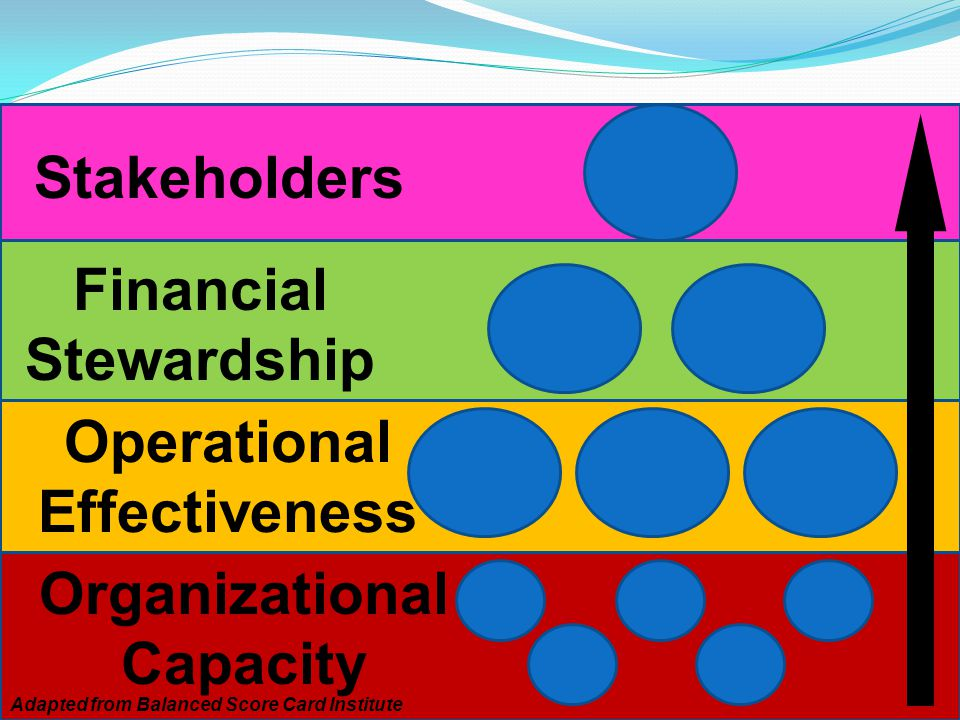 4 Primary Perspectives Organizations Consider as they Plan Organizational Capacity Adapted from Balanced Score Card Institute Operational Effectiveness Financial Stewardship Stakeholders