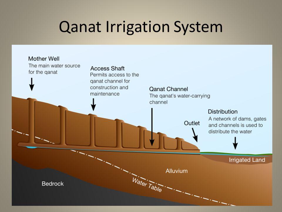 Qanat Irrigation System