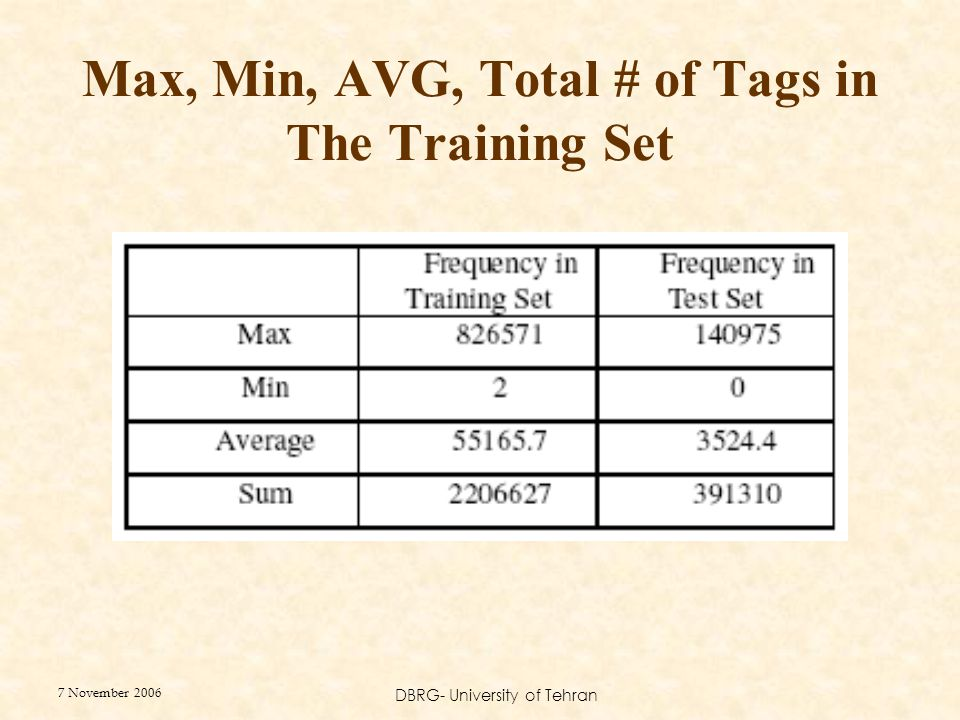 7 November 2006 DBRG- University of Tehran Max, Min, AVG, Total # of Tags in The Training Set