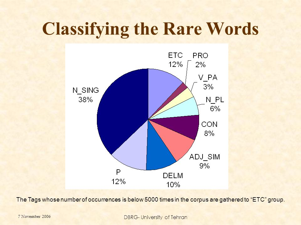 7 November 2006 DBRG- University of Tehran Classifying the Rare Words The Tags whose number of occurrences is below 5000 times in the corpus are gathe