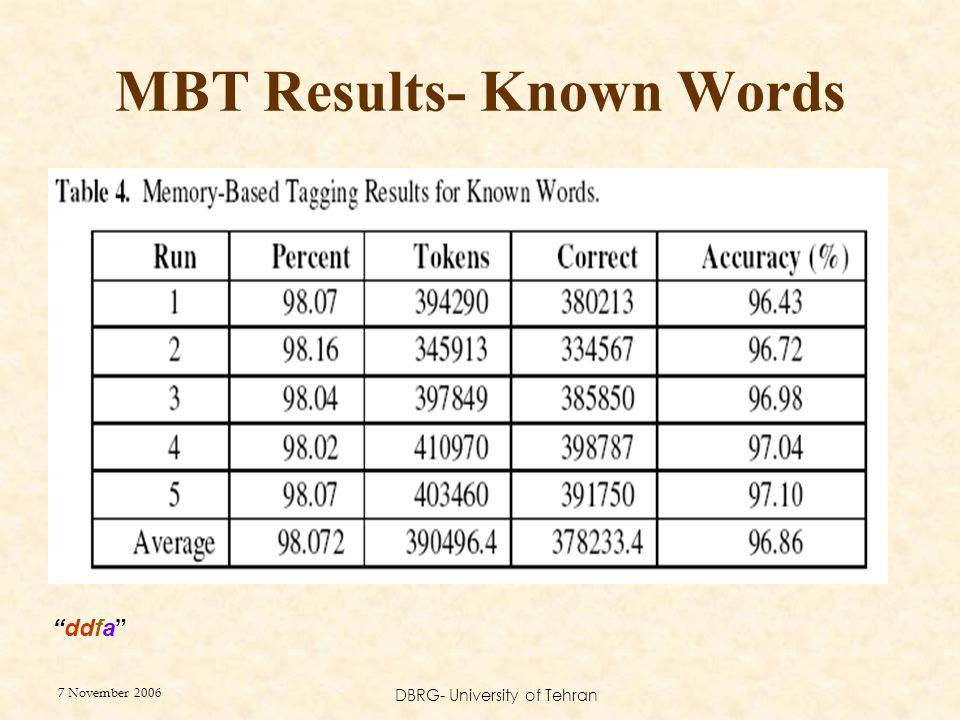 "7 November 2006 DBRG- University of Tehran MBT Results- Known Words ""ddfa"""