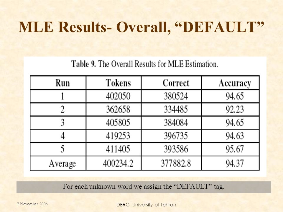 """7 November 2006 DBRG- University of Tehran MLE Results- Overall, """"DEFAULT"""" For each unknown word we assign the """"DEFAULT"""" tag."""